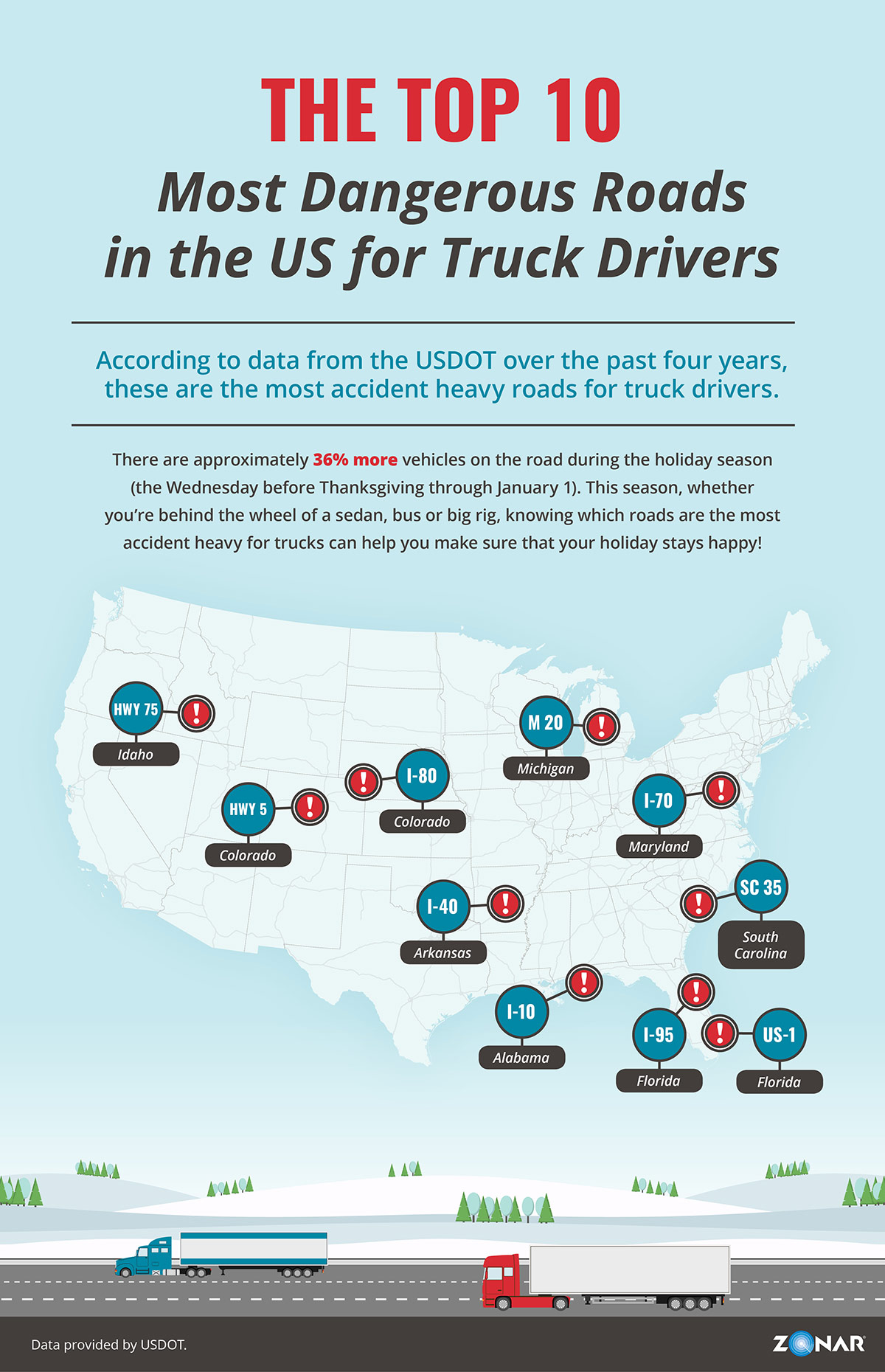 Infographic: Top 10 Most Dangerous Roads in the US for Truck Drivers