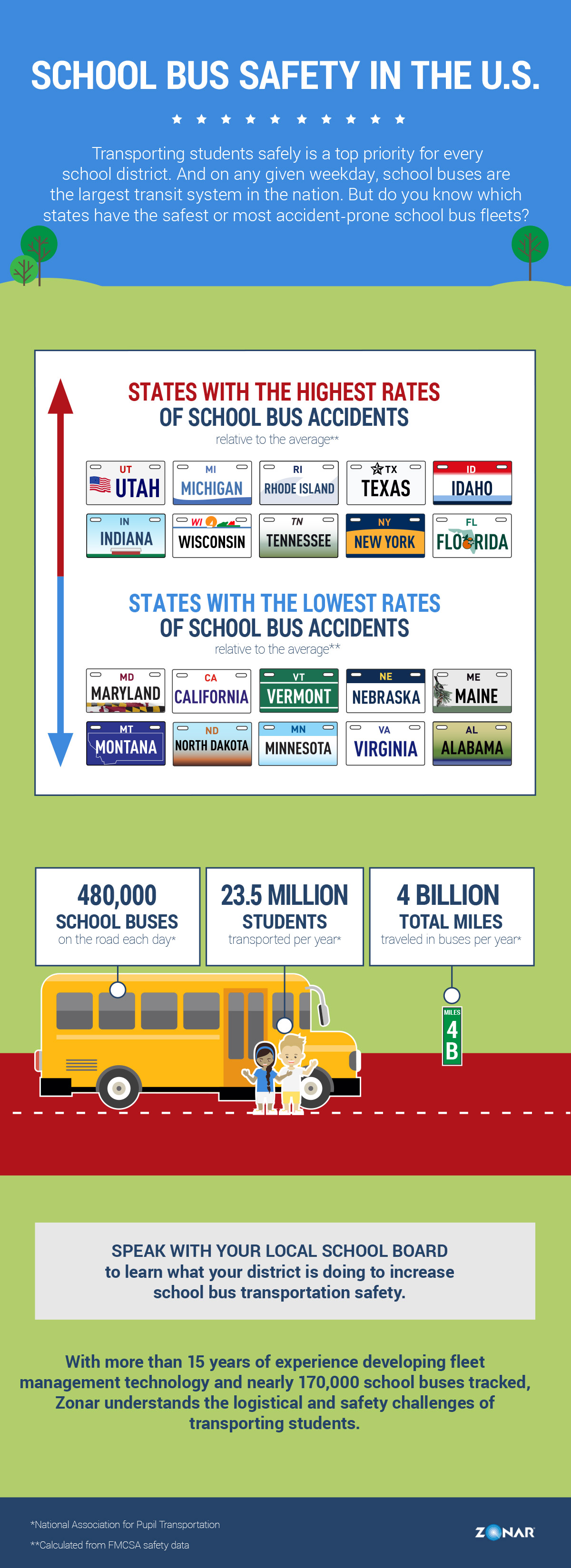 Infographic: School Bus Safety in the U.S.