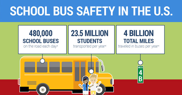 School Bus Safety In The U S Infographic Zonar Systems