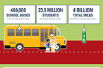 School Bus Safety in the U.S.