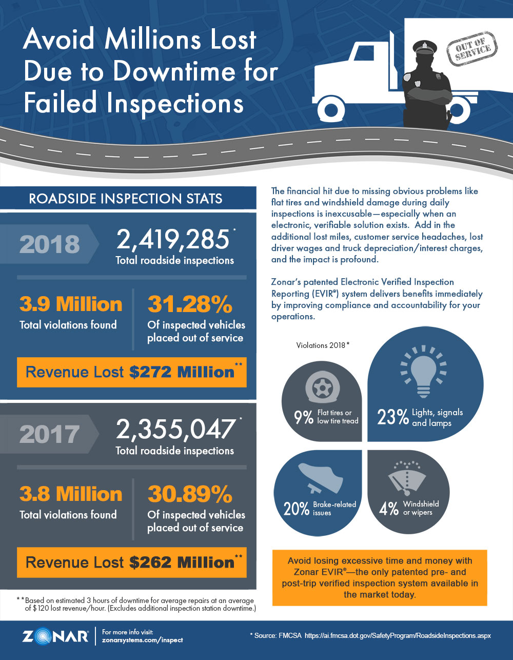 Roadside Inspection Stats Infographic