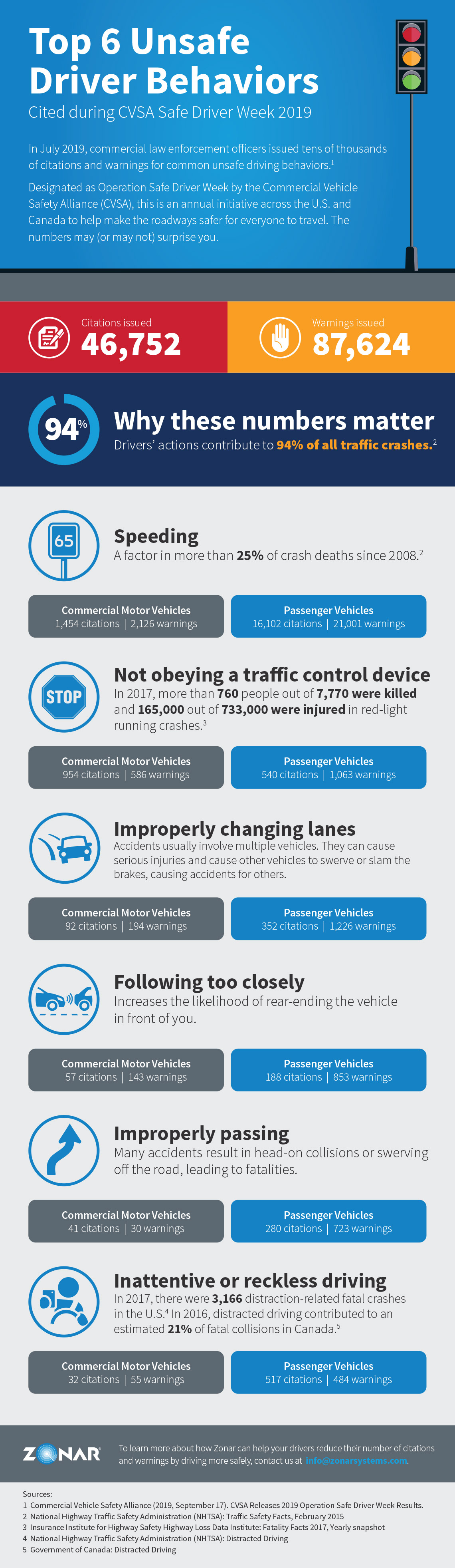 Infographic: top 6 unsafe driving behaviors