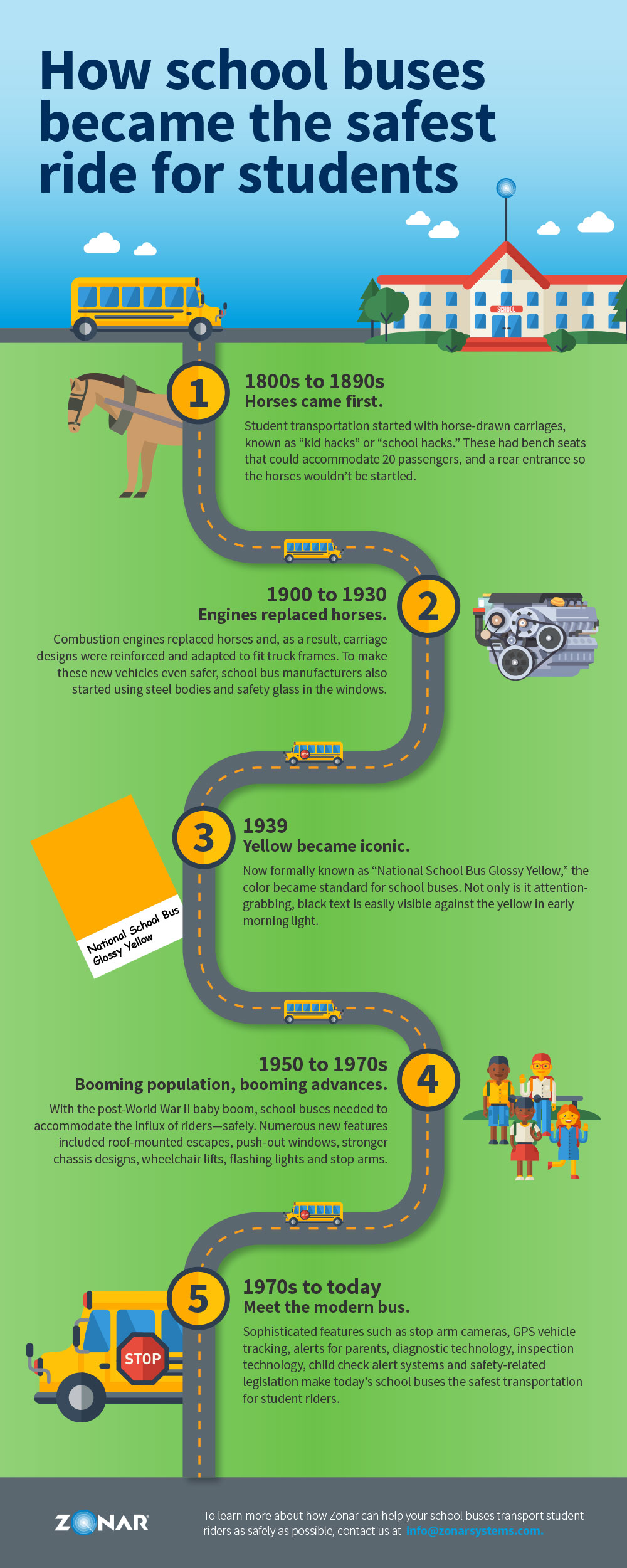 Infographic: School Bus History